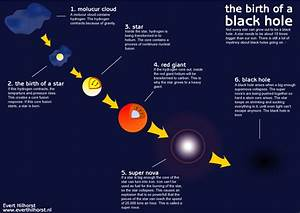 How Do Black Holes Occur - Pics about space