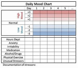 daily mood chart example counseling printables With mood log template