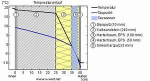 Haus Wert Berechnen : 2 schichten gleicher w rmed mmung unterschiedliches tauwasser ubakus ~ Themetempest.com Abrechnung