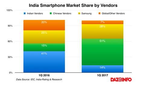 smartphone market smartphone market india smartphone manufacturers