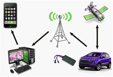 tips  finding  gps   vehicle techdissected