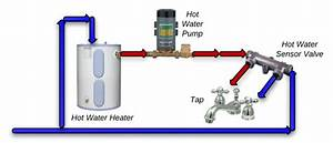41 Under Sink Recirculating Hot Water Pump  Whole House