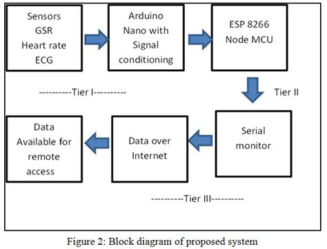 Healthcare Monitoring System Based Wireless Sensor
