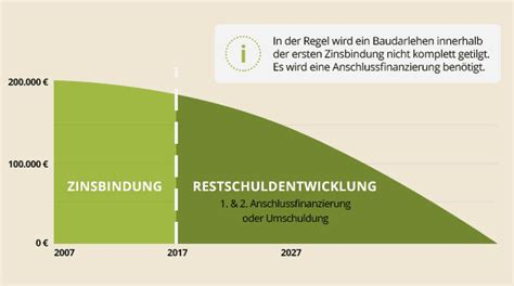 Rechtzeitig Anschlussfinanzierung Fuer Guenstige Zinsen Regeln by Anschlussfinanzierung Darauf M 252 Ssen Sie Achten