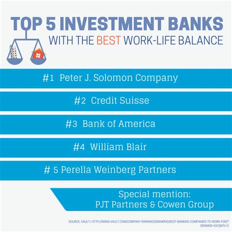The Top 15 Investment Banks For Worklife Balance. Integrated Healthcare Solutions. Santa Monica College Nursing Program. Refinancing A Second Mortgage. Apply For Small Business Loan. Storage Sheds Knoxville Tn Roof Repair Grants. Social Media Optimization For Small Business. Seattle Graduate Programs Van Nuys Dui Lawyer. Payroll Services Michigan Car Rental Leeds Uk