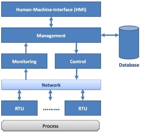 Sap Typical Hardware Diagram by 3 Typical Software Architecture For A Scada System