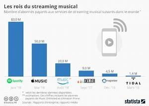 60 Seconde Chrono Streaming : graphique le streaming musical une chance en trompe l 39 oeil statista ~ Medecine-chirurgie-esthetiques.com Avis de Voitures