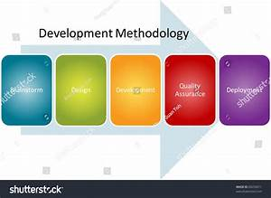 Development Methodology Computer Program Diagram Concept