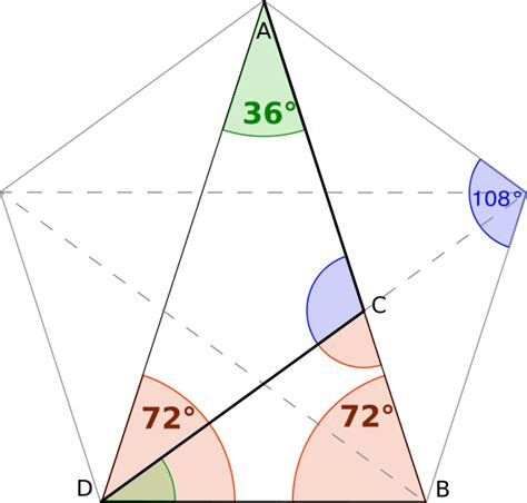 reality  mystery  golden ratio learning