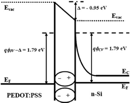 file diagram of band bending interfaces between two schematic band diagrams of the pedot pss n si schottky