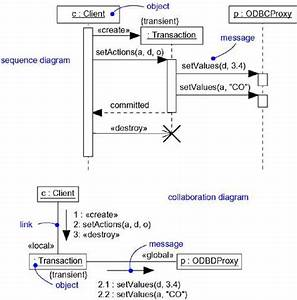 Interaction Diagrams In Uml