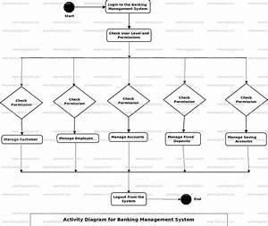Banking Management System Uml Diagram