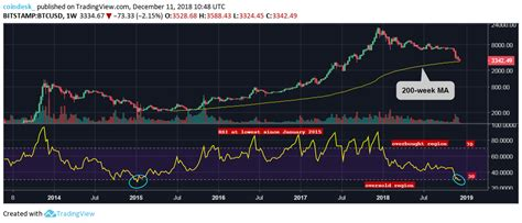 There are several types of moving average indicators, one smoother than the other. Bitcoin Oversold on Weekly Price Chart for First Time in Four Years - CoinDesk