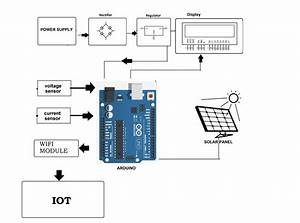Iot Solar Power Monitoring System