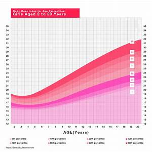 Body Mass Index Percentile Chart For Adults Bmi Calculator Nz Calculate Your Body Mass Index