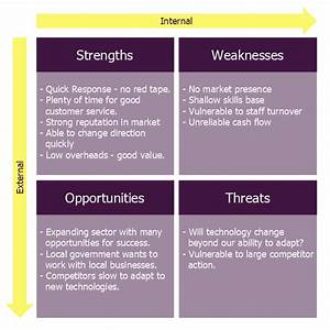 Small Business Consultancy Swot Analysis Matrix