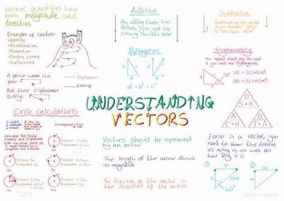 Physics Level Ocr Calculations Vectors Maths Understanding