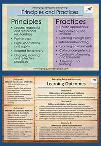 119 best Early Years Learning Framework images on ...