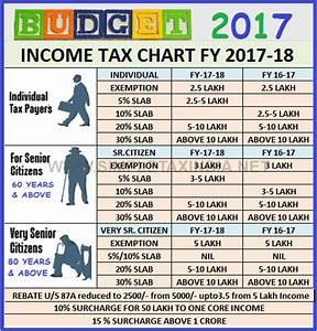 Income Tax Chart for 2017-18 - SA POST
