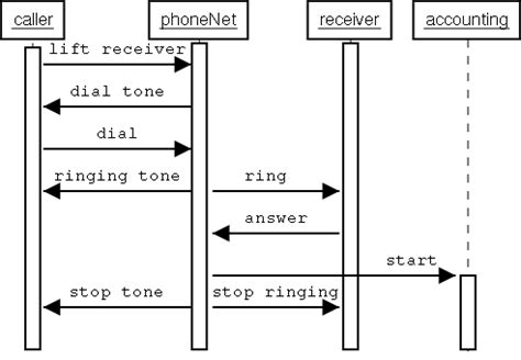 uml sequence diagram activation bar app staffing
