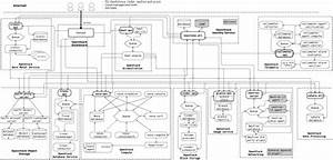 Openstack Docs  Logical Architecture