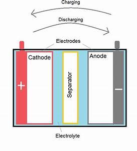 Batteries And Inverters In Solar Energy  U0026gt  Engineering Com
