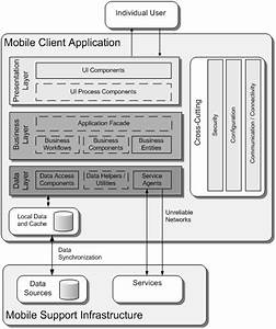 Application Architecture Guide - Chapter 19