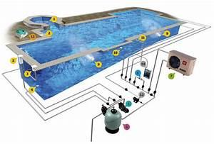 Piscine privee les grands principes de fonctionnement for Fonctionnement pompe a chaleur piscine 4 traitement et filtration piscine isb water