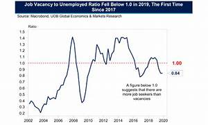 Chart Of The Day Job Vacancy To Unemployed Ratio Fell