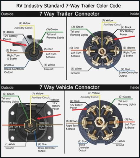 7 pole rv wiring diagram vivresaville