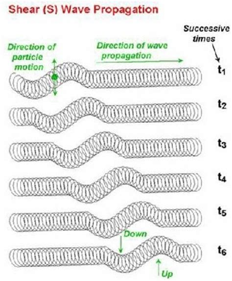p waves   waves   faster