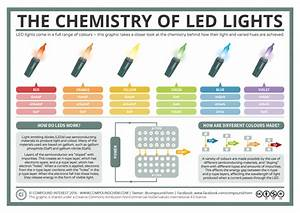 A Basic Guide To How Led Lights Work