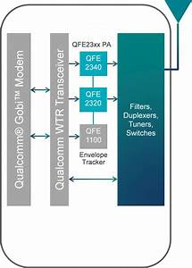 More Bands  More Modes  And Smaller Pcb Area  Qualcomm