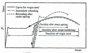 5  Effect Of Strain Hardening And Strain Aging On Stress