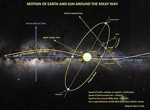 Orientation Of The Earth  Sun And Solar System In The