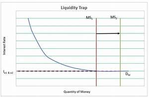 Definition Of Liquidity Trap