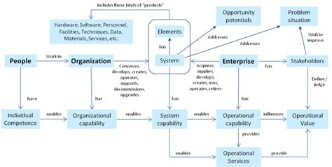 enterprise systems engineering process activities sebok