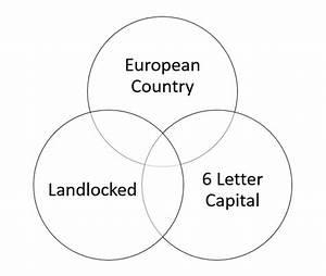 Countries Of The World Venn Diagram Ii Quiz