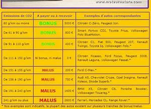 Bonus Malus Tableau : bonus malus pour v hicules neufs en 2011 ~ Maxctalentgroup.com Avis de Voitures