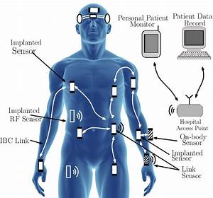 Wireless Body Area Network  Part Of The Implanted Sensors Use Rf