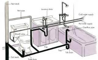 plumbing basics howstuffworks