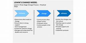 How To Make A Change Management Strategy  And Defuse The