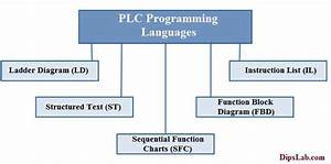 5 Different Types Of Plc Programming Languages Commonly Used In Industry