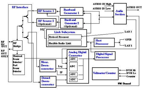 Test Set Block Diagram