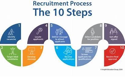 Recruitment Teacher Retention Process Steps Teachers Below