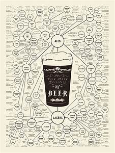 Cool Graphic  Beer U2019s Family Tree