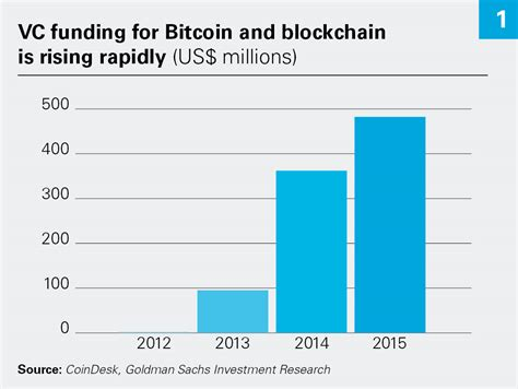 beyond bitcoin the blockchain revolution in financial services
