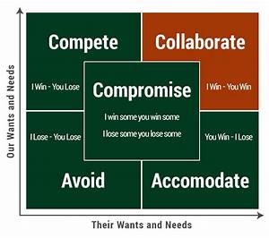 Winning With Your Negotiation Styles Profile