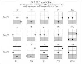 dad dulcimer chord chart