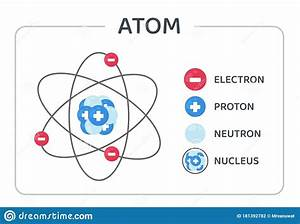 The Atomic Structure Vector Consists Of Protons  Neutrons